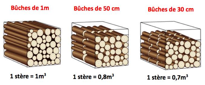 Le bois enercobois - Poids d une stere de bois ...